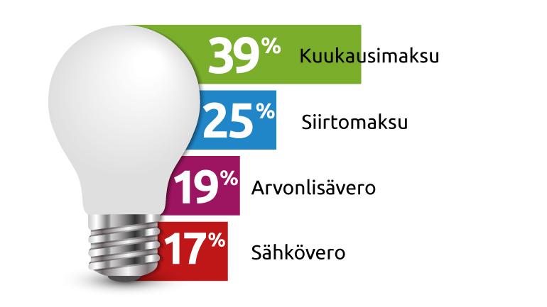 Verojen osuus sähkölaskusta